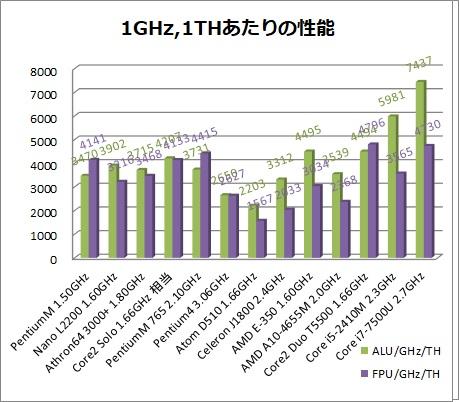 CPU1TH比較.jpg